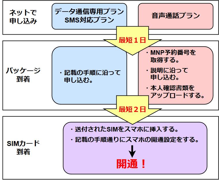 OCNモバイルONEの申し込みの流れ