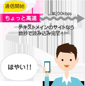 格安SIMのバースト機能
