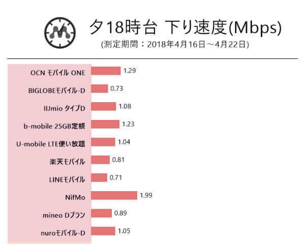 ドコモ系列の格安SIM速度比較(夕方18時)