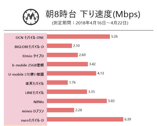 ドコモ系列の格安SIM速度比較(朝8時)
